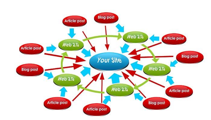 Backlink những liên kết được trả về từ các website, blog, diễn đàn,mạng xã hộikhác tới website của mình
