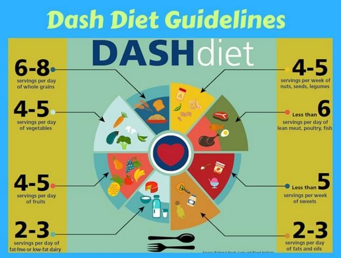 Chế độ ăn uống DASH