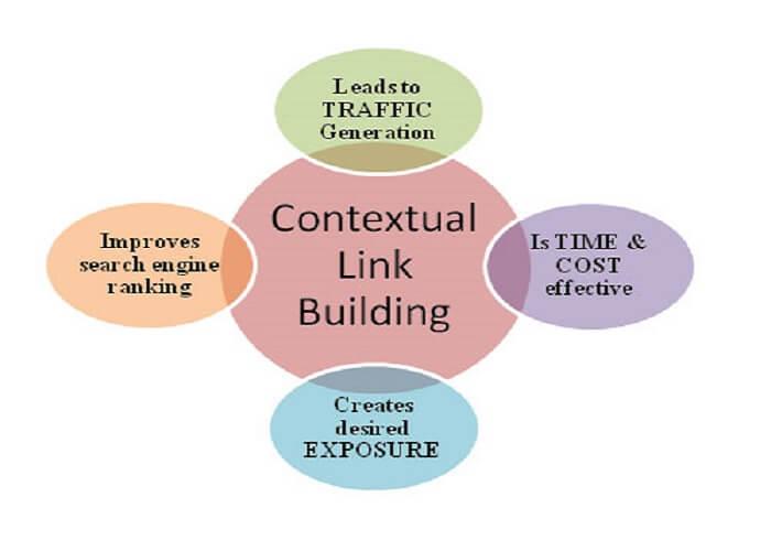 Ưu tiên về Contextual Link